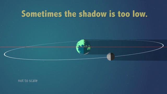 Why Solar Eclipses Don't Happen Every Month - Orbit Animation Explains