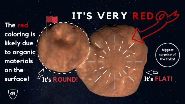 'Very Red' Ultima Thule - New Horizons Team Releases 1st Science Results