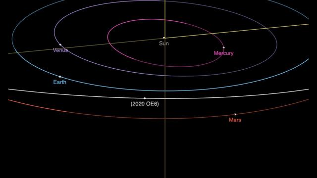 'Mars-Crosser' asteroid discovered by schoolgirls - See its orbit in animation