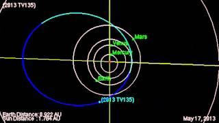 1300-Foot-Wide Asteroid 2013 TV135's Near-Earth Flyby | Orbit Animation